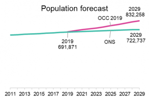 2019 forecasts graph